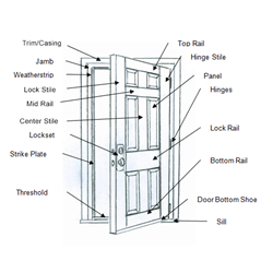Smith Millwork Door Components